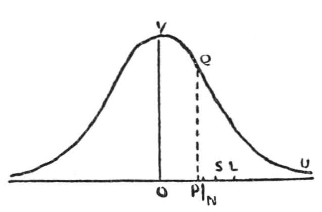"""Normal"" Distribution"