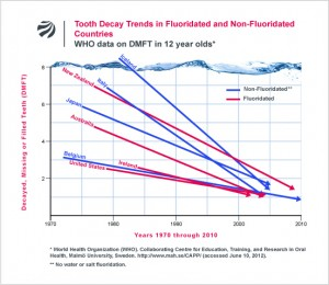 Dental caries ( cavities) lessened in first world nations about the same whether or not hey used fluoridated water. The difference seems to be mean income, not fluoride.